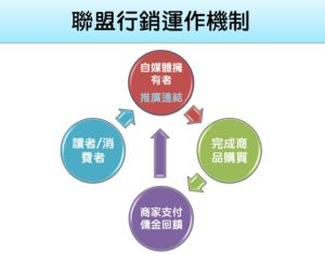 聯盟行銷運作機制