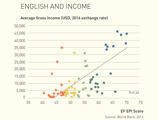 英文程度與收入的關係