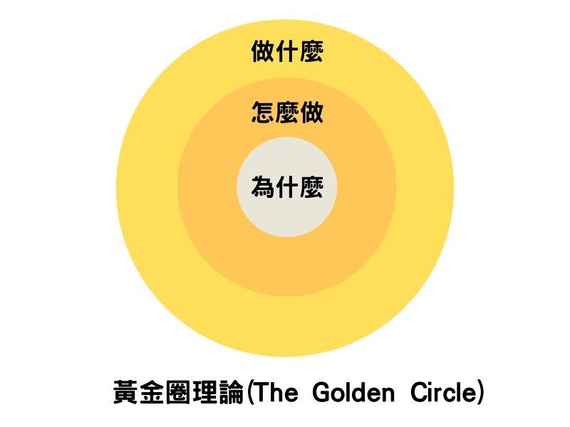 Simon Sinek -the golden circle