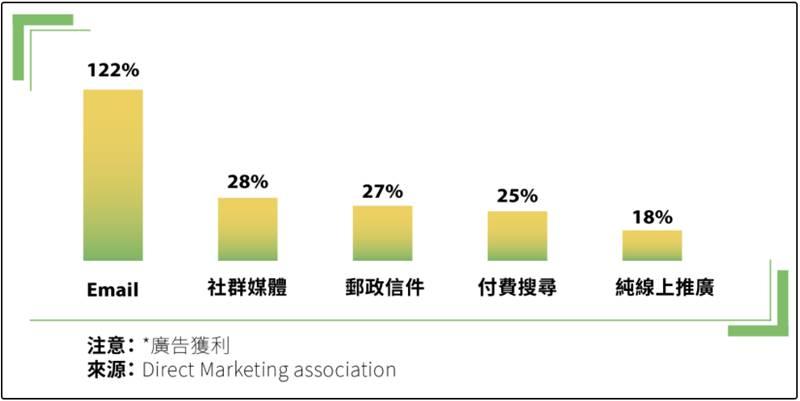 Email名單的投資報酬率是社群媒體的3倍