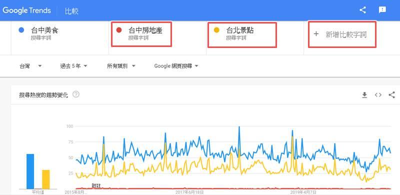 google trend compare